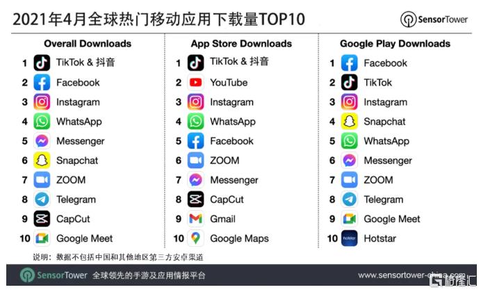 Sensor Tower:4月抖音及其海外版TikTok蝉联全球移动应用(非游戏)下载榜冠军