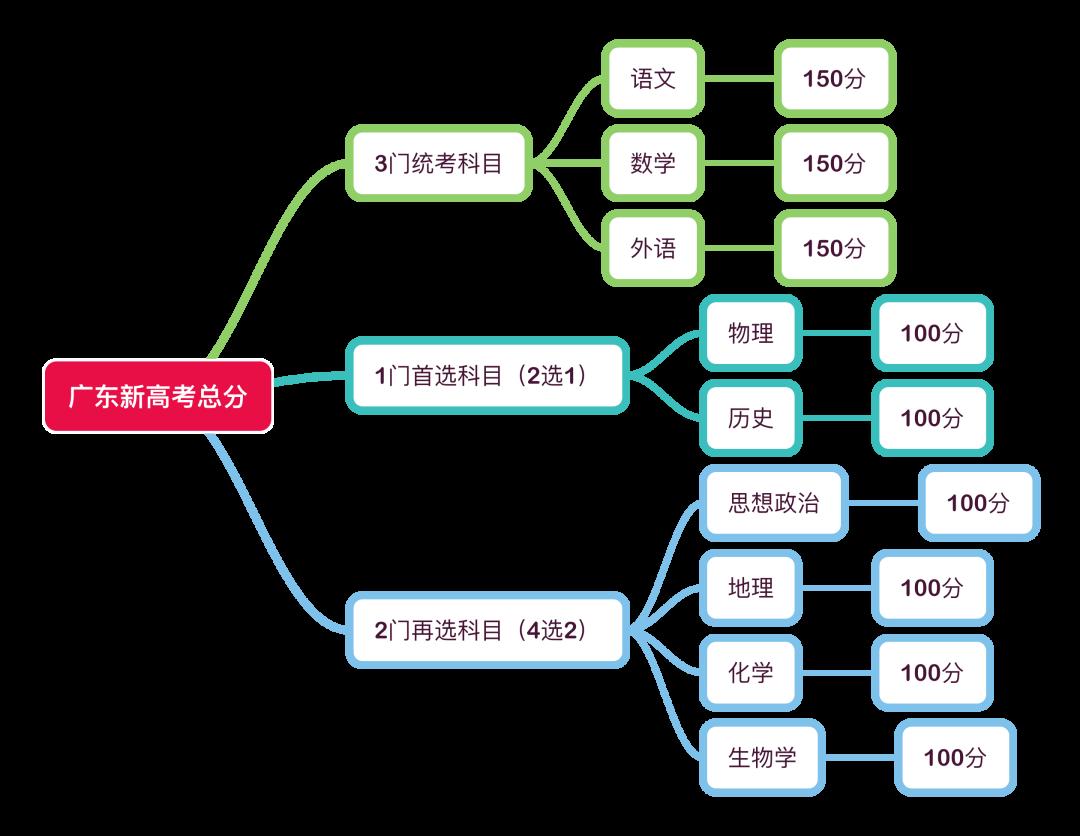 2021广东新高考,考生会面临哪些挑战呢?专家来支招→