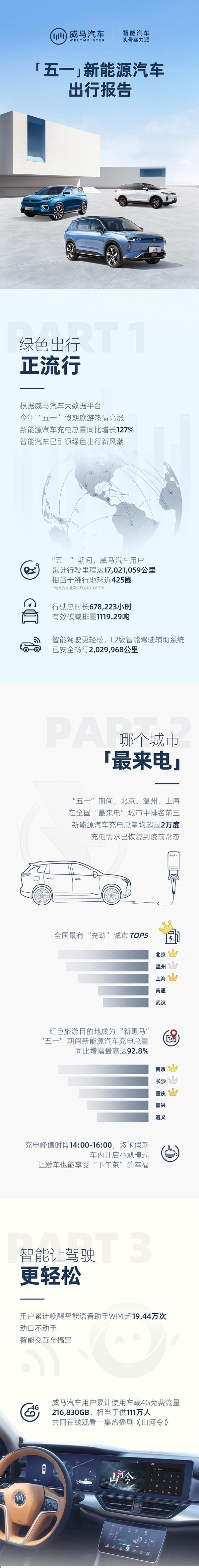 威马公布五一出行报告 用户累计行驶里程1702万公里