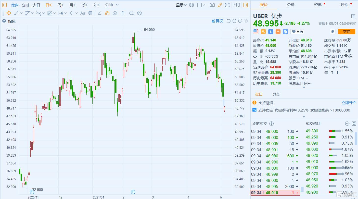 Uber(UBER.US)跌超4% Q1营收不及市场预期