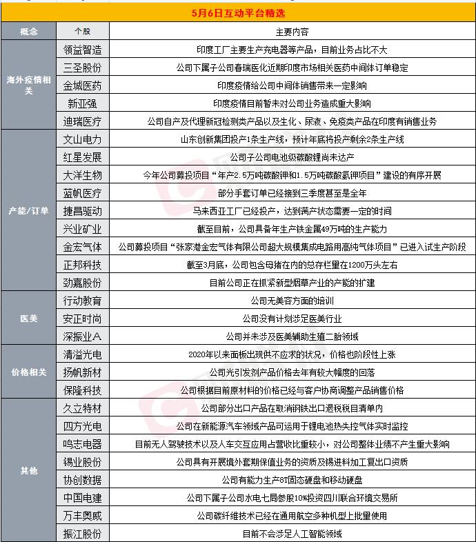 财联社5月6日互动平台精选