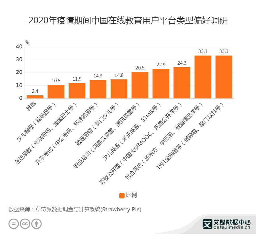 在线教育行业数据分析:2020年疫情期间中国33.3%在线教育用户偏好一对一全科辅导