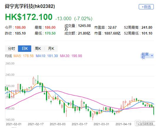 舜宇(2382.HK)午后跌幅扩大 花旗料大立光零件短缺问题持续一季