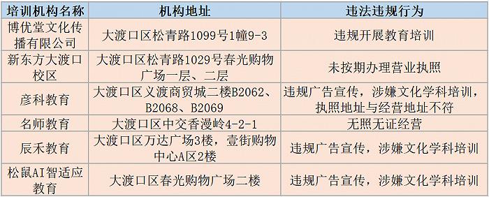 重庆多区公布违规校外培训机构名单,新东方大渡口校区等31机构上榜