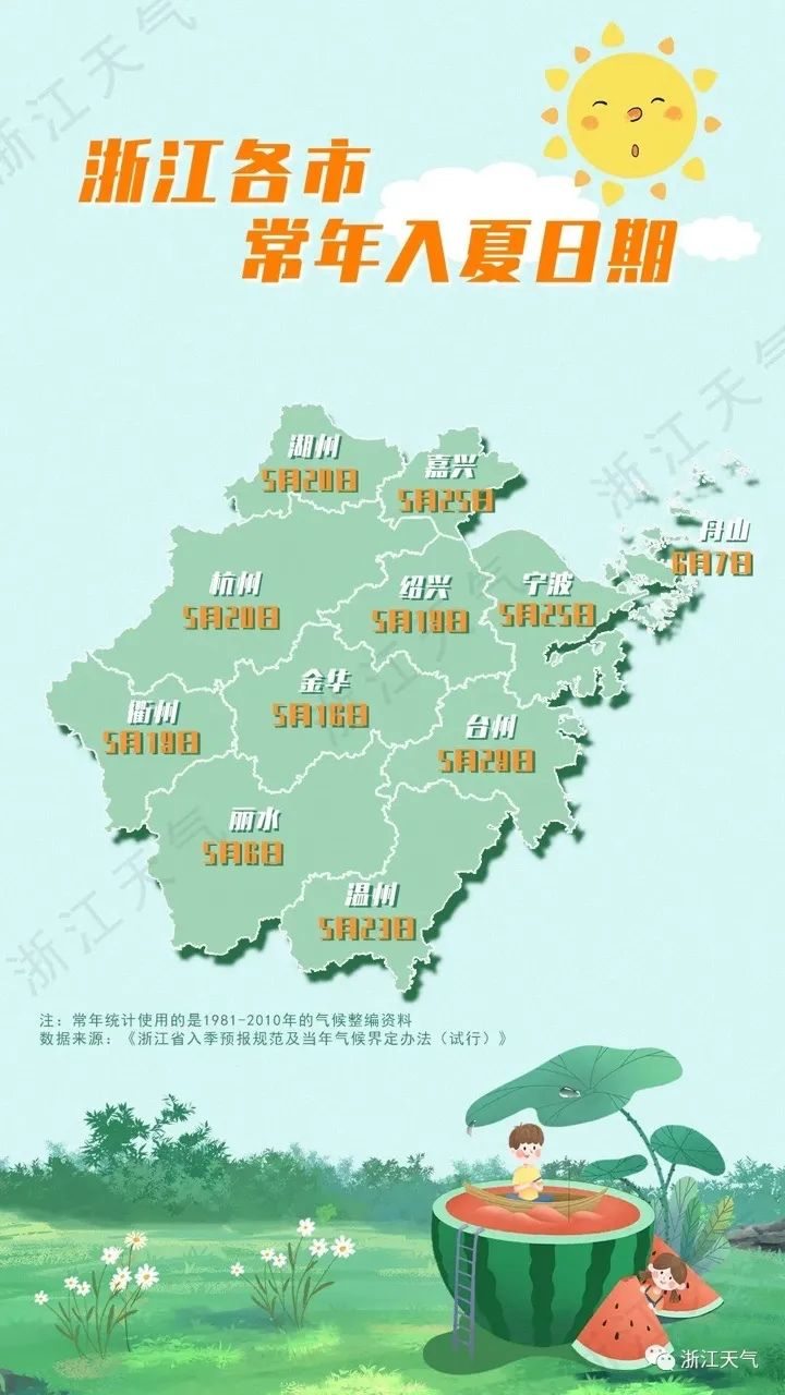 """衢州今天""""入夏"""",未来几天平均气温在22℃以上"""