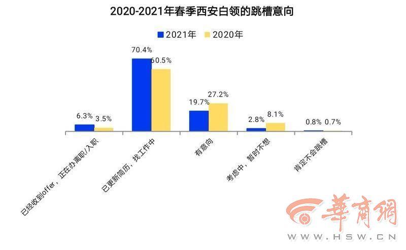 西安白领事业信心指数全国第五 薪酬不满仍是跳槽主因