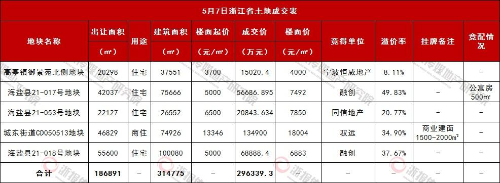 台州温岭商住地楼面价18004元成交  嘉台舟涉宅地成交超29亿