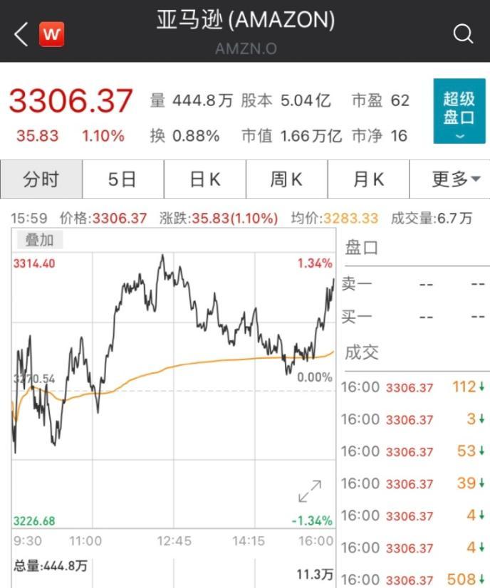 """""""全球首富""""贝索斯近期加快套现步伐,本周抛售25亿美元亚马逊股票"""