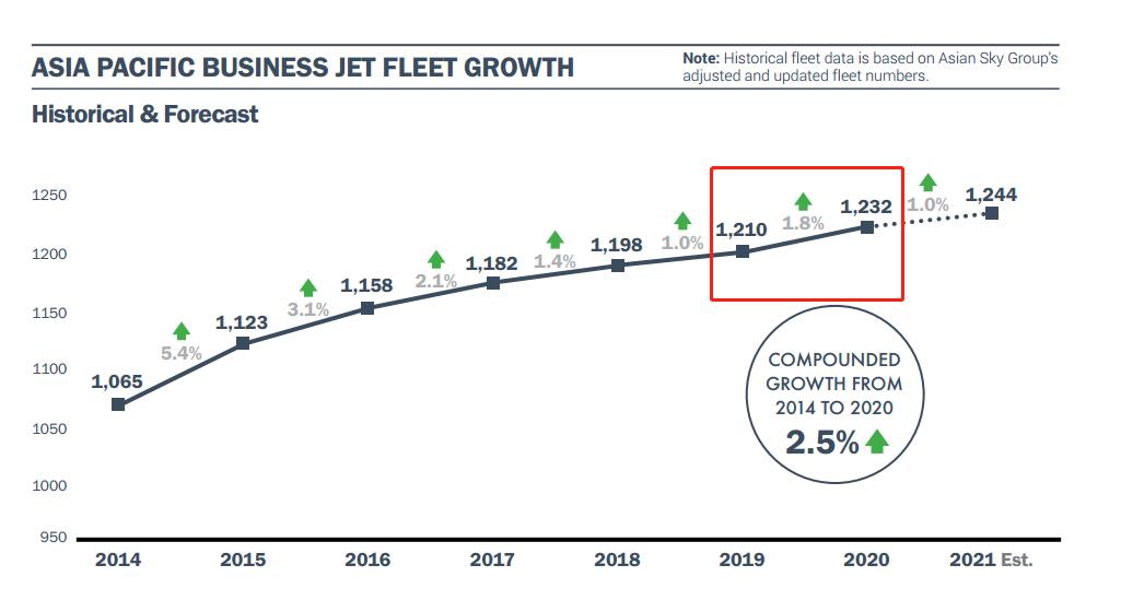 2020年亚太地区公务机机队逆势增长1.8%
