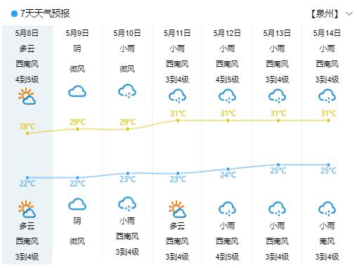 泉州:未来十天沿海以多云天气为主,山区多阴雨天气