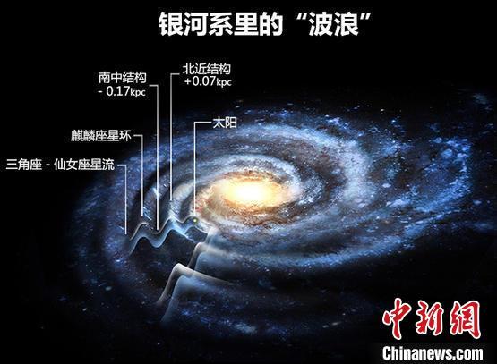 """中国天文学家为银河做""""亲子鉴定"""" 证实反银心子结构起源于银盘"""