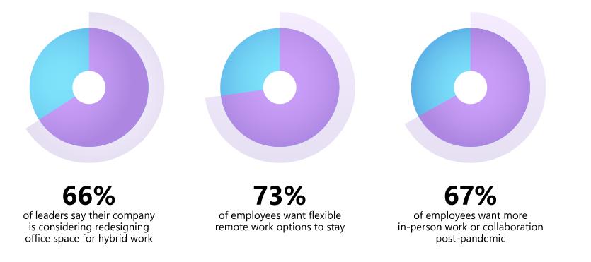 谷歌提供混合办公模式,允许员工一周仅到岗三天