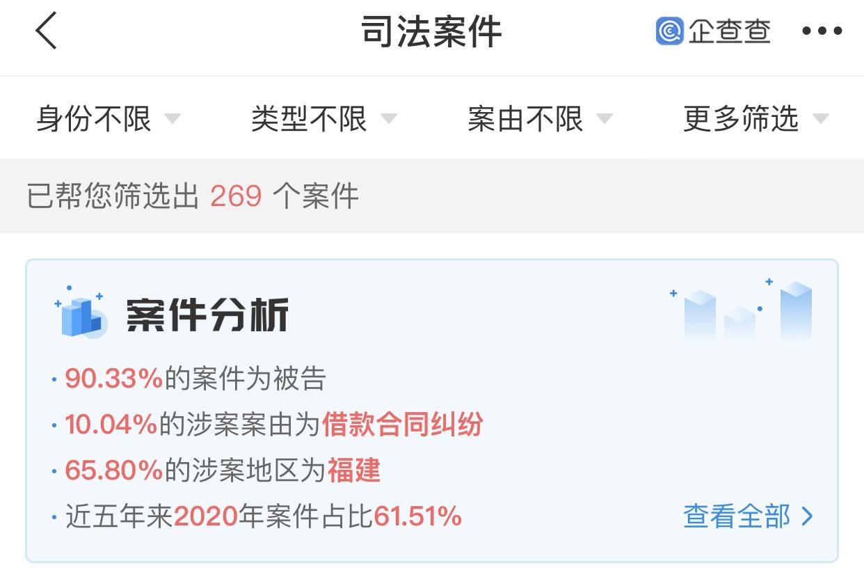 因借贷纠纷 上海银行状告福晟集团