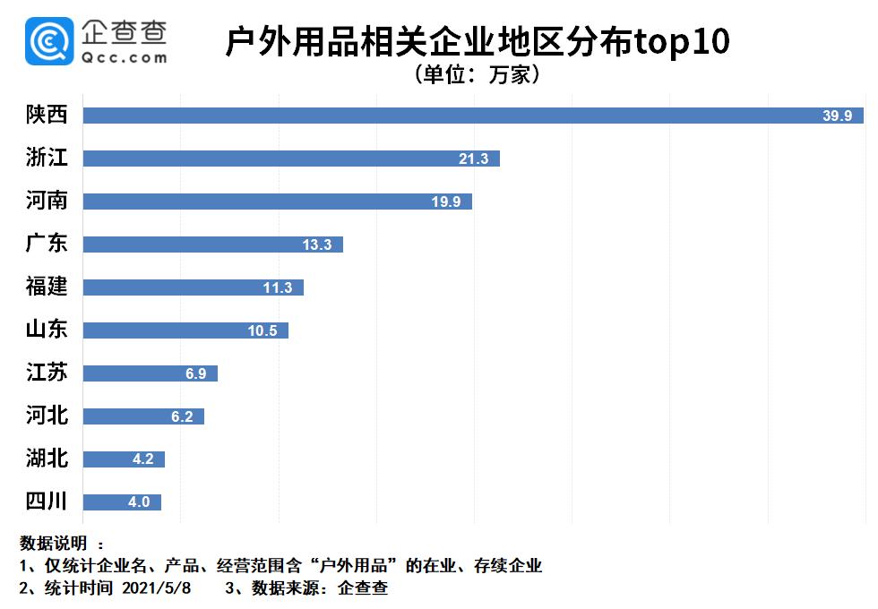 我国户外用品相关企业共165.3万家,陕西最多