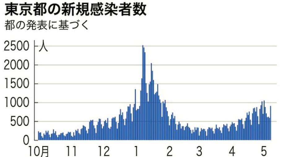 日本5月7日新增确诊病例6057例新增死亡病例146例刷新最高纪录