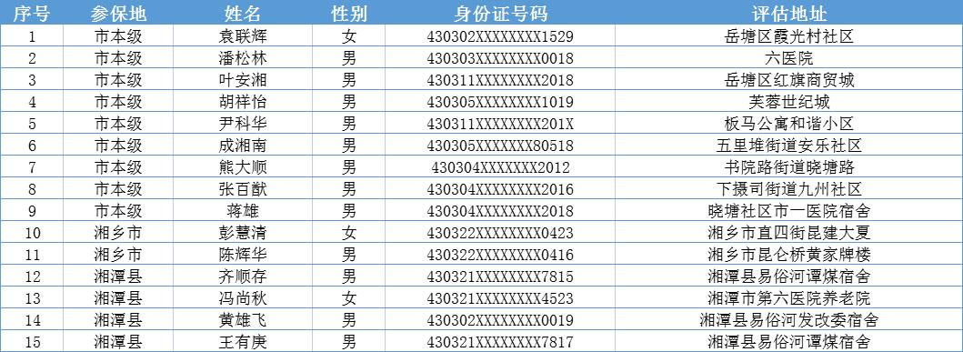 湘潭市长期护理保险失能等级评估结果公示(第八批)