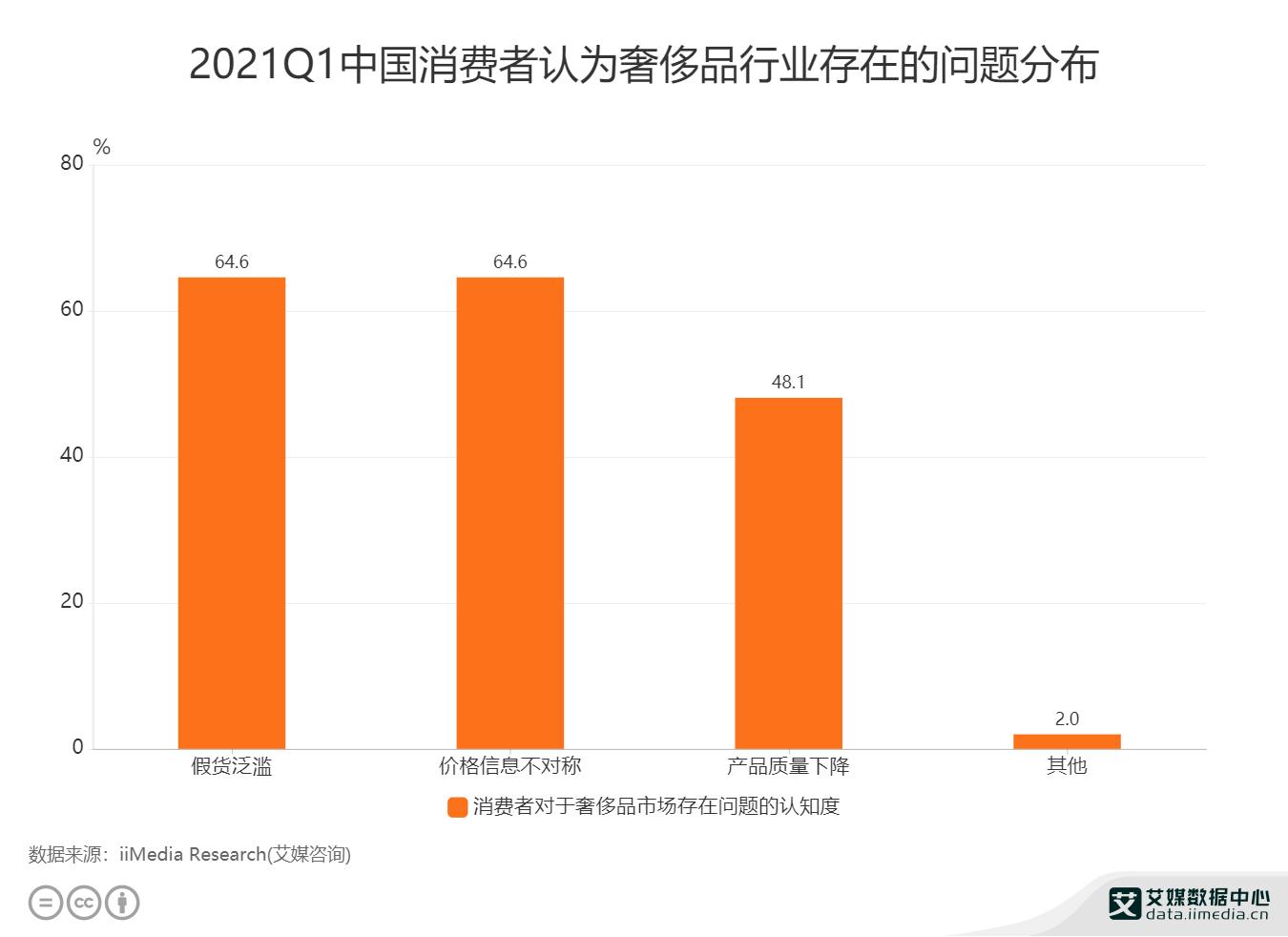 奢侈品行业数据分析:2021Q1中国64.6%消费者认为奢侈品行业存在假货泛滥的问题