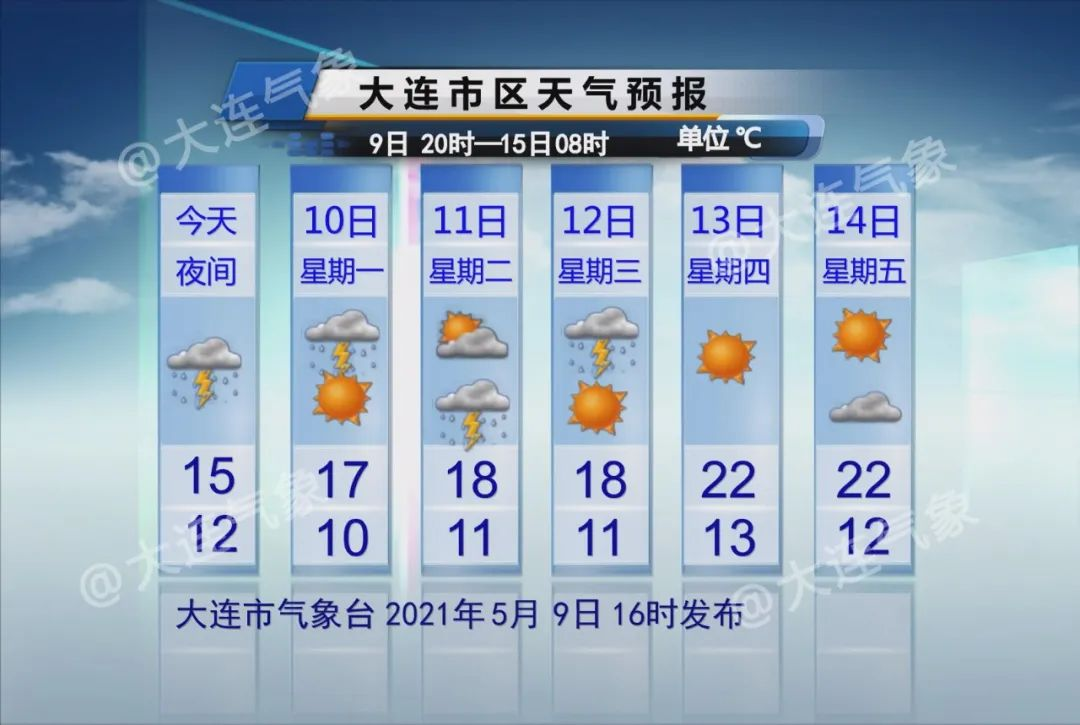 下周大连天气情况