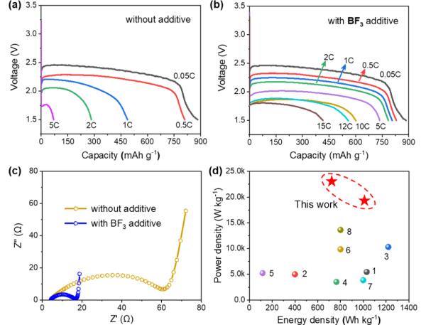 中科院物理所在高功率密度锂 / 氟化石墨一次电池研究中取得进展