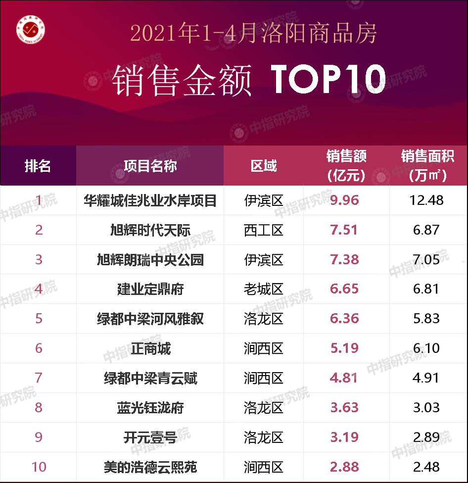 2021年1-4月洛阳房地产企业销售业绩排行榜