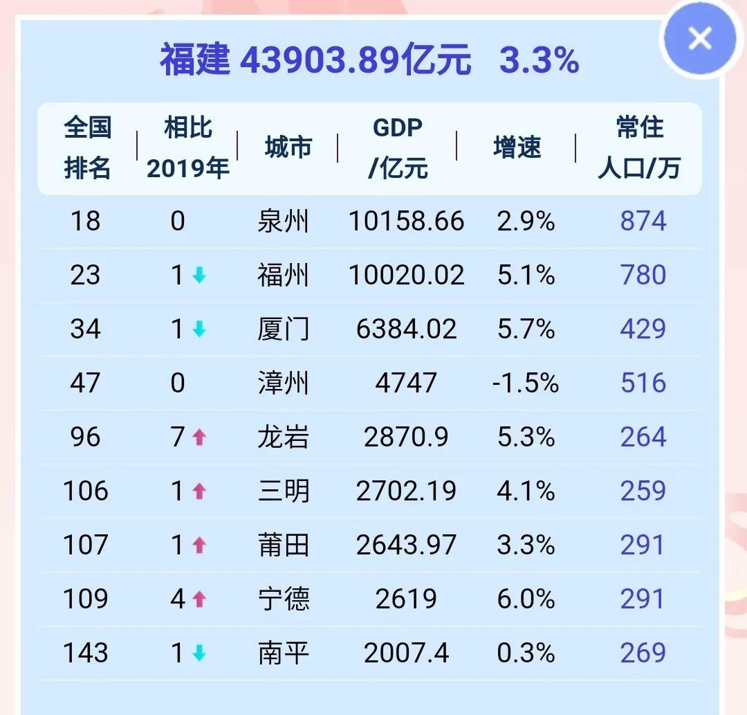 福建省各地市2020年GDP 圖源:21財經