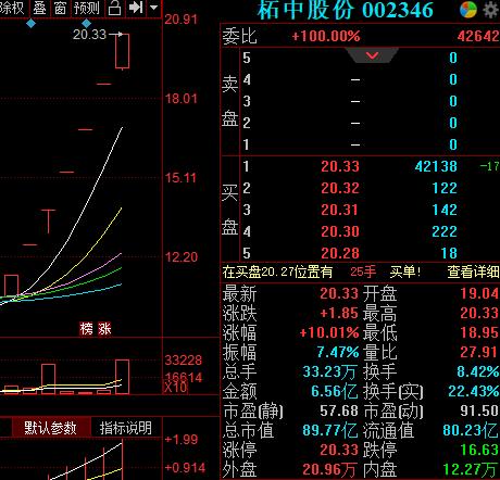 柘中股份股价狂飙:本月已斩获7连板 上半年业绩涨超2387%