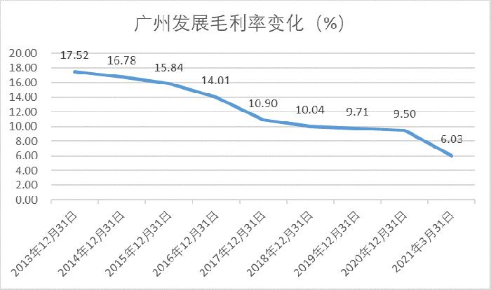 毛利率连续7年下滑:股价长期低位徘徊的广州发展 拟定增60亿扩主营及还债
