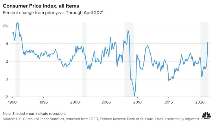 美国通胀将达28年来最高水平