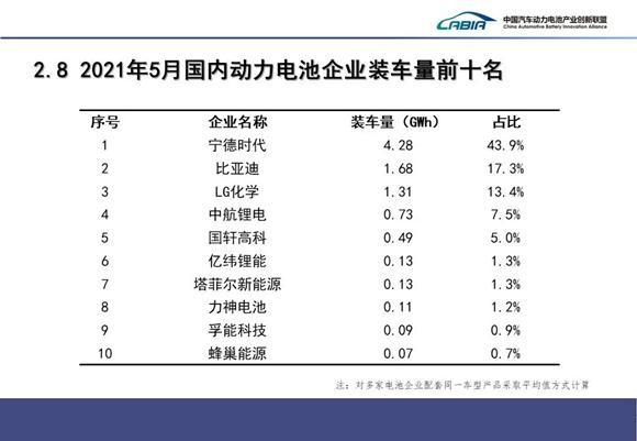 图片来源:中国汽车动力电池产业创新联盟