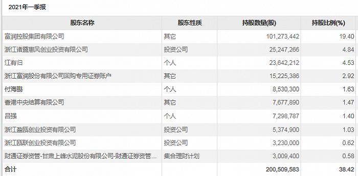 国资入局接盘?浙江富润控股股东拟溢价转让9%股份