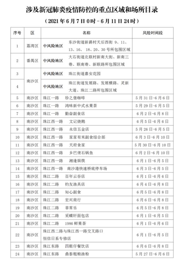 广州再公布87个新冠病毒感染者涉及的重点区域和场所图片