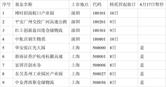 华安浙商富国等首批9只公募REITs下周一上市 首日最大涨跌幅30%