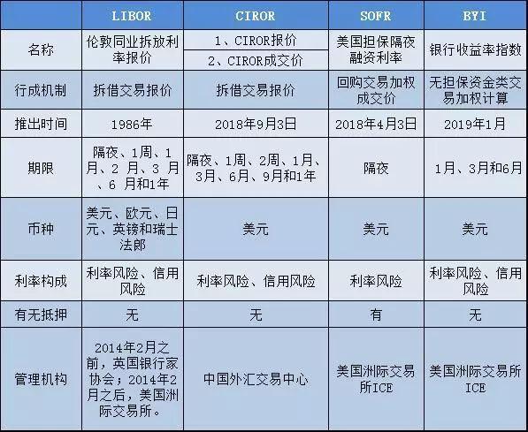 """全球央行""""踢走""""LIBOR利率 中国央行的选择是什么?"""