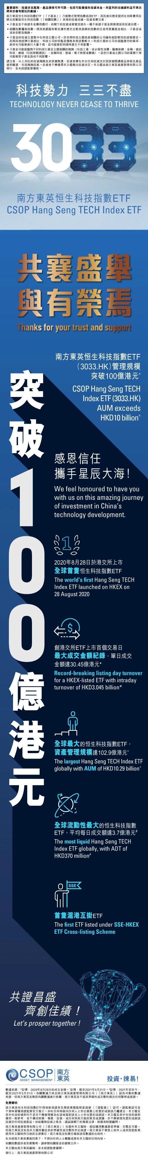 祝贺南方东英恒生科技指数ETF(3033.HK)资产管理规模破百亿港币!共襄盛举,与有荣焉。