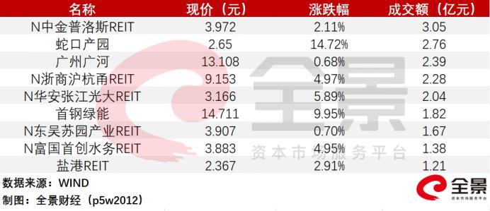 公募REITs上市首日全红!涨幅最高14.72% 分红收益率最高预计达12%!