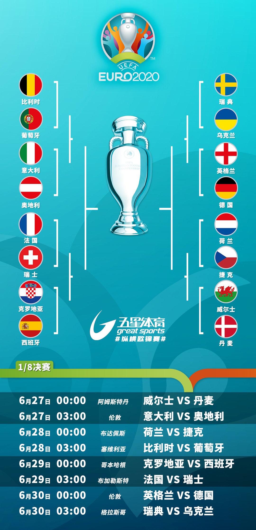 欧洲杯16强对阵揭晓:英德大战上演 葡萄牙直面比利时