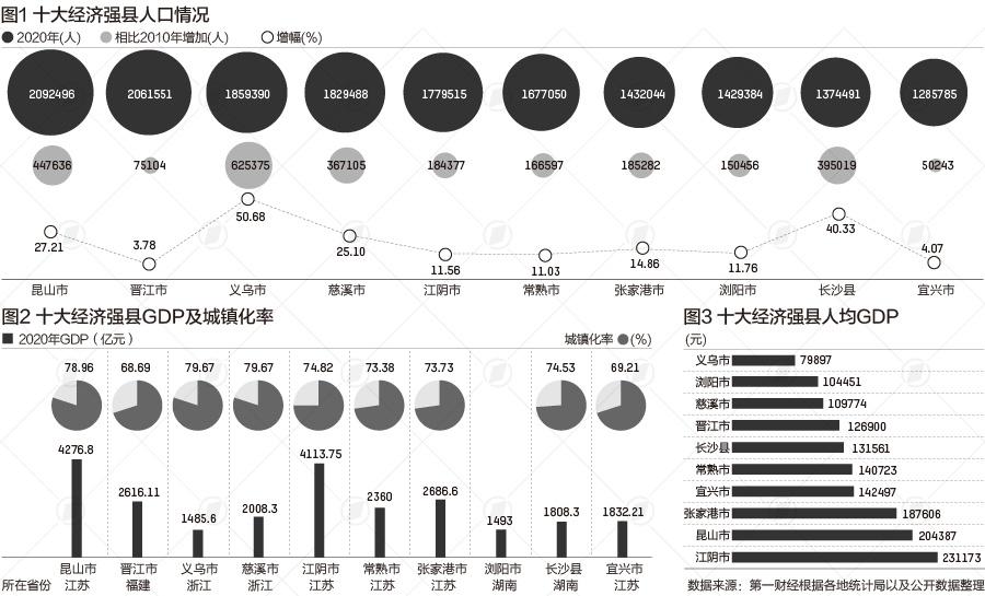 十大经济强县人口变化:昆山晋江超200万,义乌增量最大