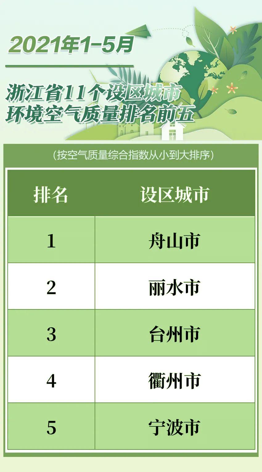 最新排名!浙江哪里空气质量最好?