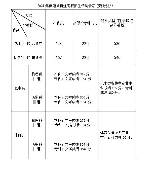 福建2021年高招录取控制分数线公布