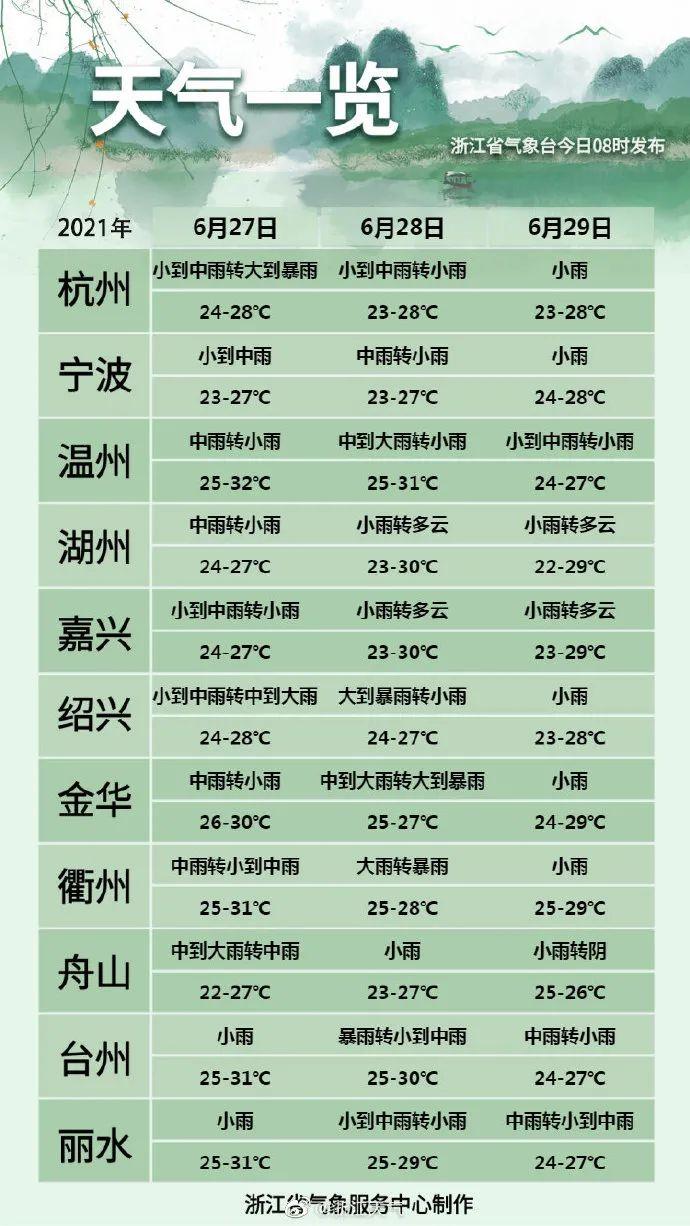 """""""梅""""完""""梅""""了,浙江明天雨水强度更大!未来天气……"""