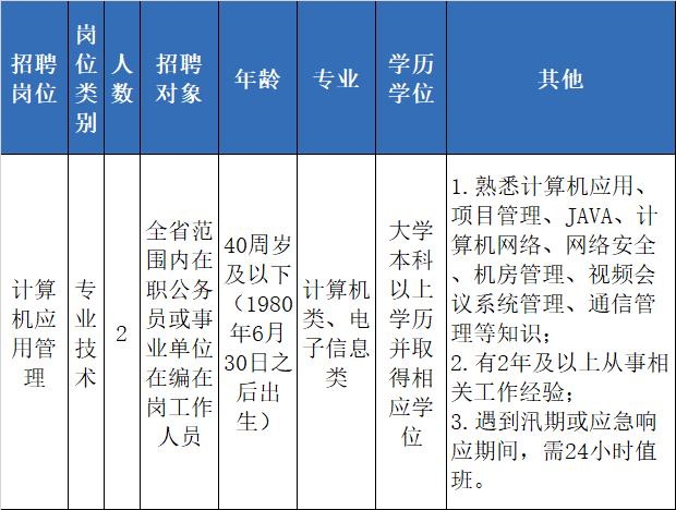 浙江又一批事业单位招聘,找工作的小伙伴看过来~