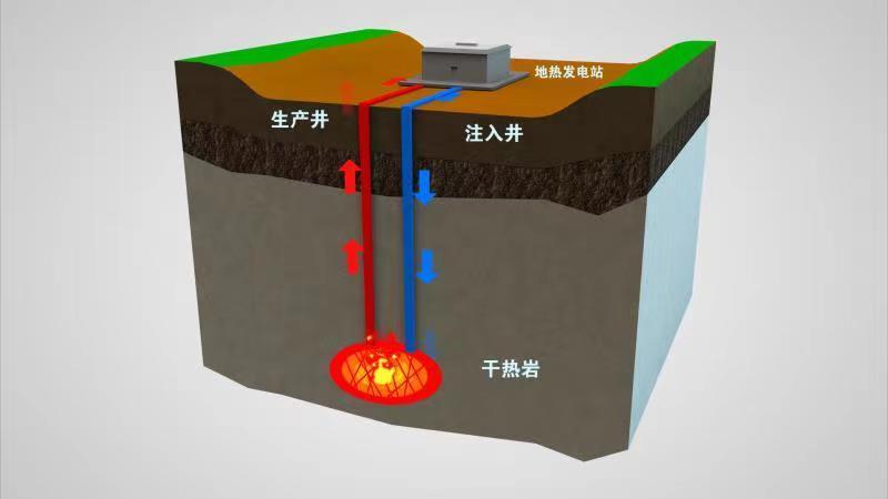 我国首次实现干热岩试验性发电  为干热岩这一清洁能源开发利用奠定坚实基础