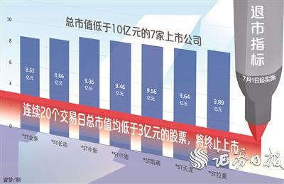 """""""3亿元市值""""退市指标7月份实行 小市值公司或边缘化"""
