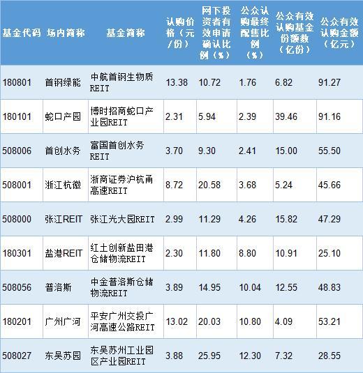 首批公募REITs最低配售比仅1.759% 刷新史上最低