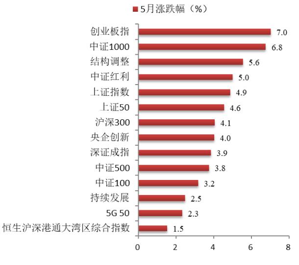 博时指慧家 | 主要市场指数5月数据报告