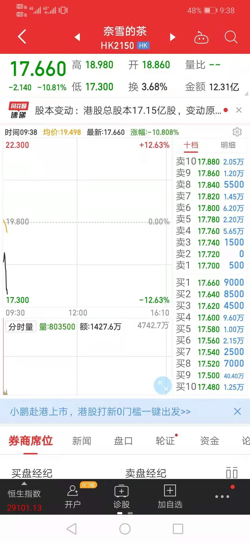 奈雪的茶今日上市,盘中跌幅超10%
