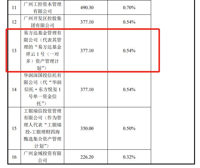 公募REITs一日售罄:公众配售比低至1.76% 战投阵容豪华