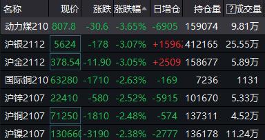 金银价格短线跳水 国内金属类商品期货下跌