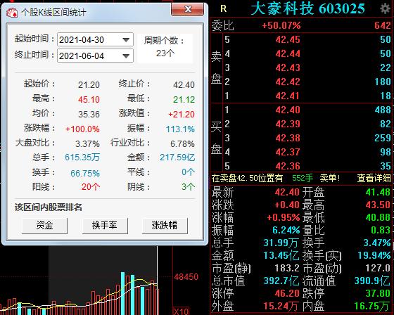 """大豪科技127亿""""豪饮""""二锅头 近23个交易日股价翻"""
