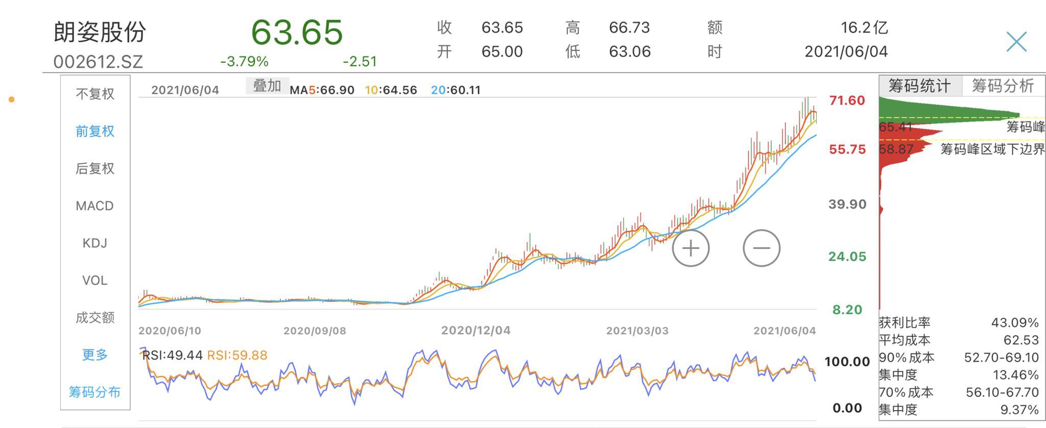 朗姿股份股东拟清仓式减持 进军医美领域股价一年涨10倍